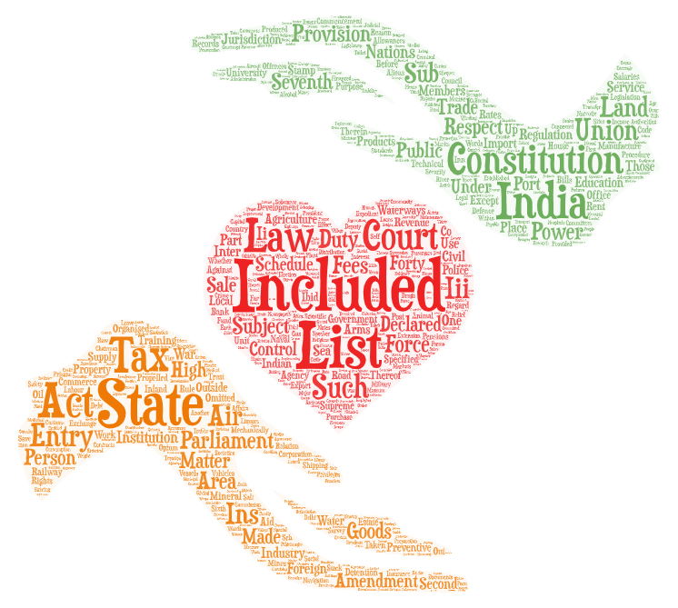Union List, State List, Concurrent List – Article 246 of Indian Constitution